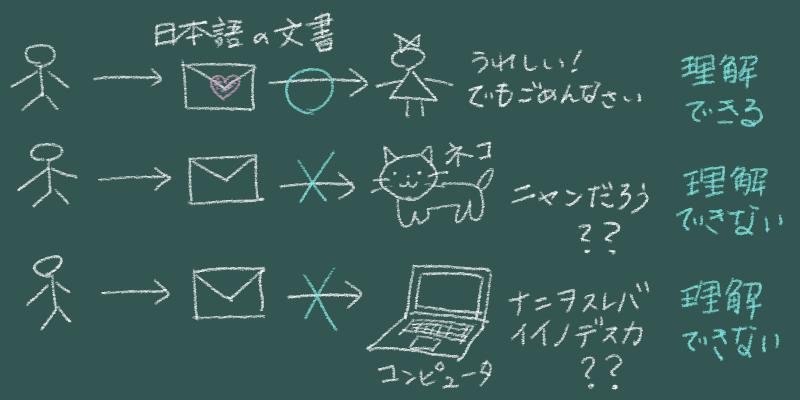 日本語の文書を理解できるのは人間だけ