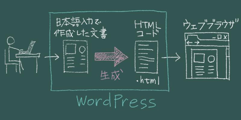 WordPressは記事からHTMLを生成する仕組みを持っている