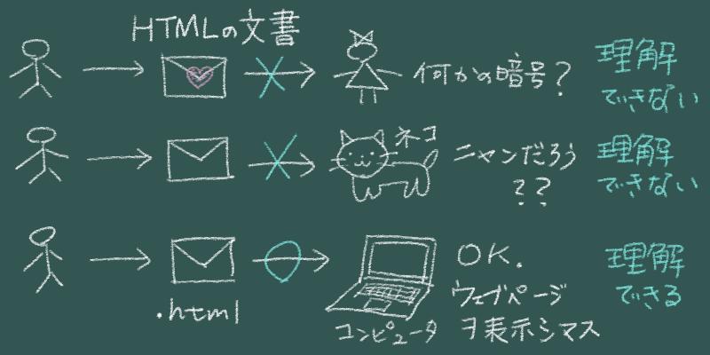 HTMLで記述した文書を読み込み理解するのはコンピュータ
