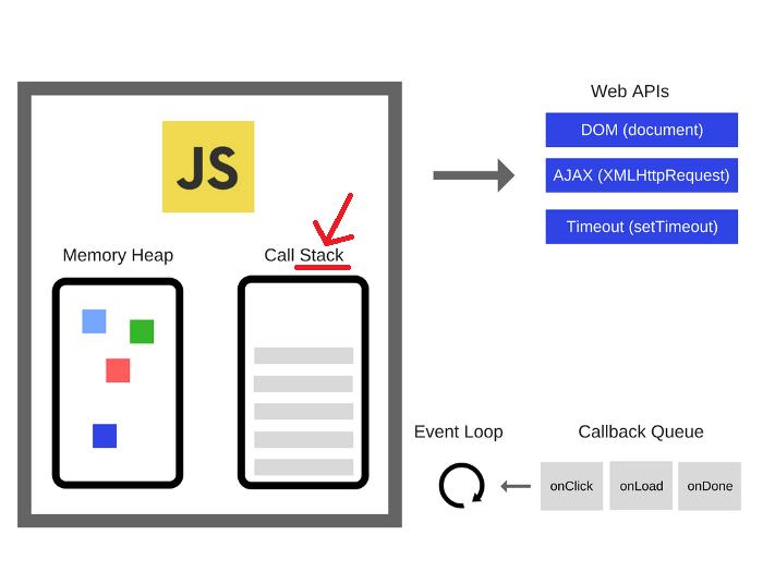 JavaScriptエンジンにおけるスタック