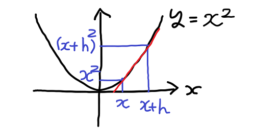 x の2乗のグラフ