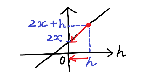 2x + h のグラフ