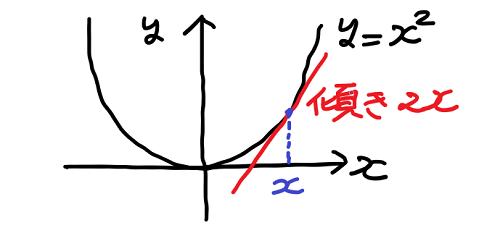x の2乗のグラフの点 x における傾きは 2x