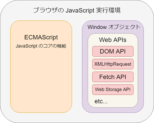 JavaScript のブラウザ実行環境