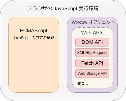 Web APIs の中には Web Storage API が含まれている