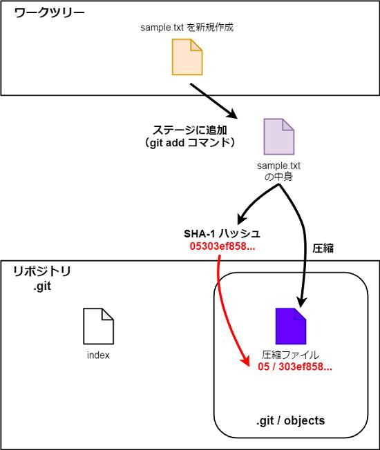 .git/objects に追加される不思議な名前のディレクトリ・ファイルの正体