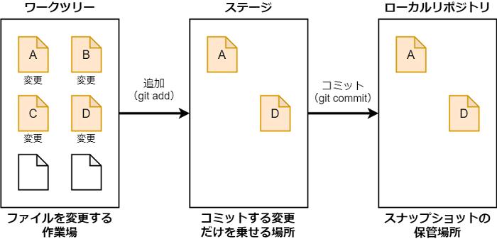 ローカル環境における Git の操作の流れ