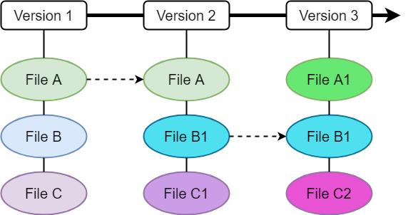 Git はスナップショットを記録する